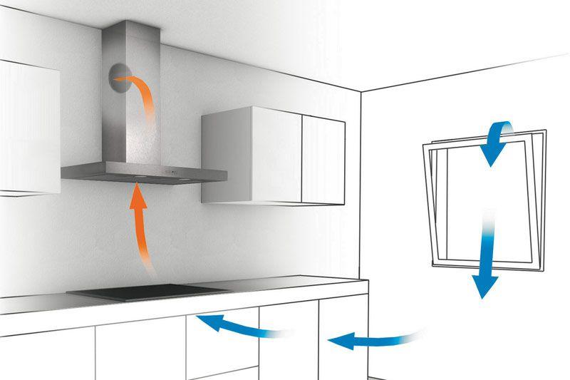 Ablufthauben Küche lüftung der küche ihr küchenfachhändler aus geilenkirchen heico